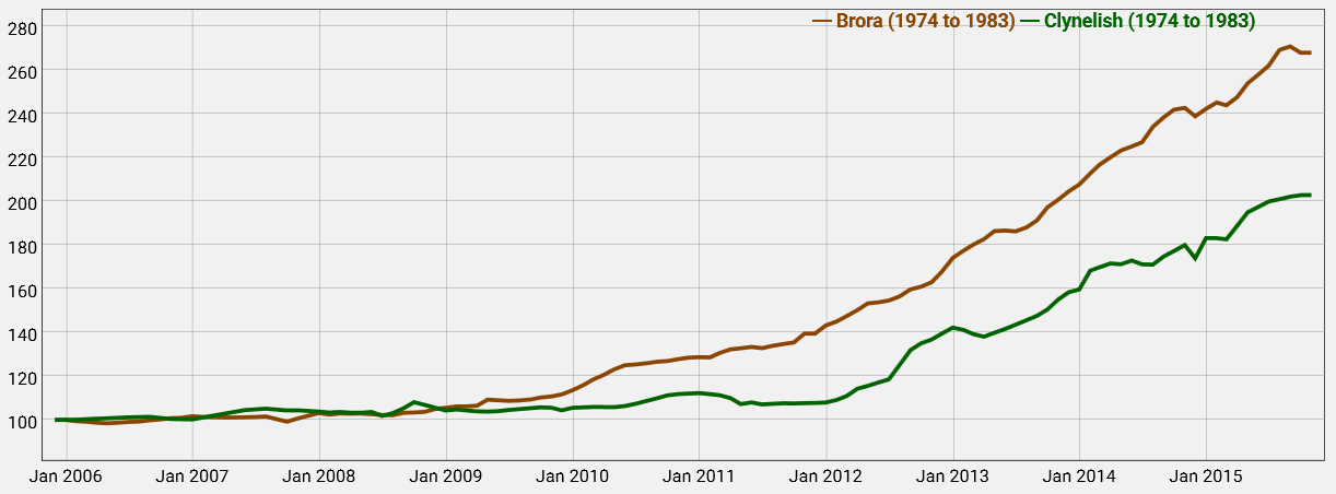 The Brora and Clynelish Sub-Index