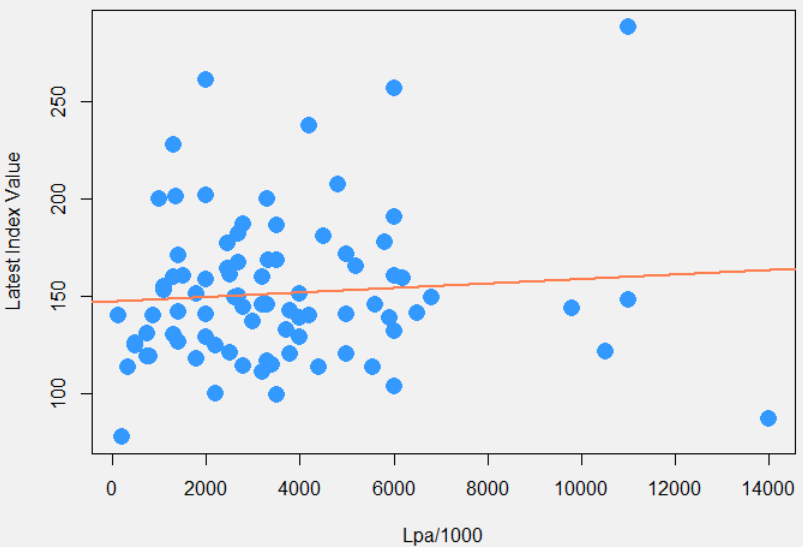 The Whiskystats Distilleries Indices and Lpa with fitting line