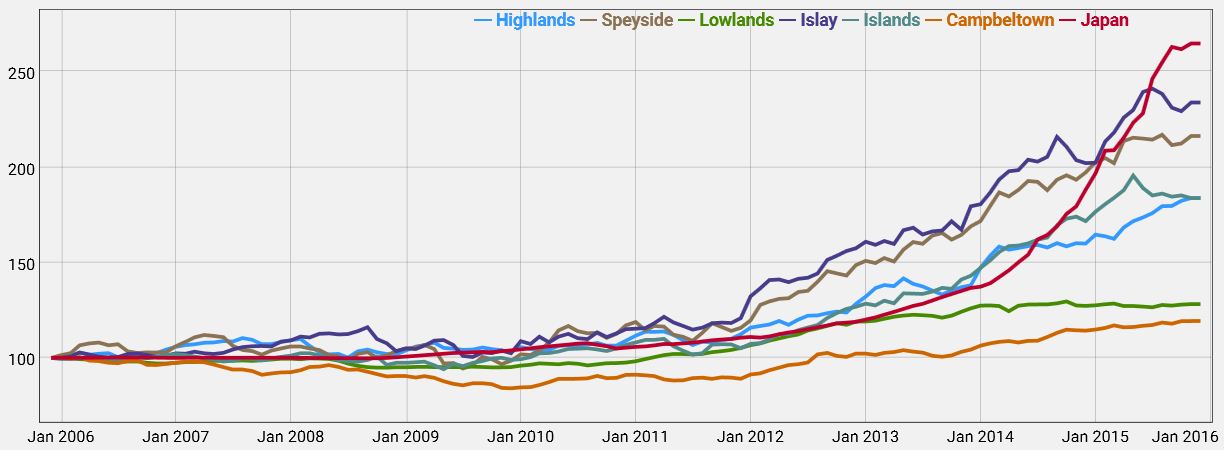 The Whiskystats Actively Producing Regions' Indices