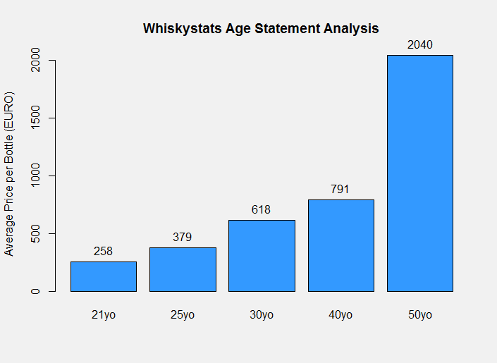 The Whiskystats Age Statement Analysis