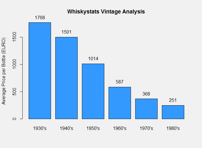 The Whiskystats Vintatge Analysis