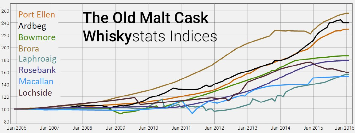 The Whiskystats OMC-distillery indices