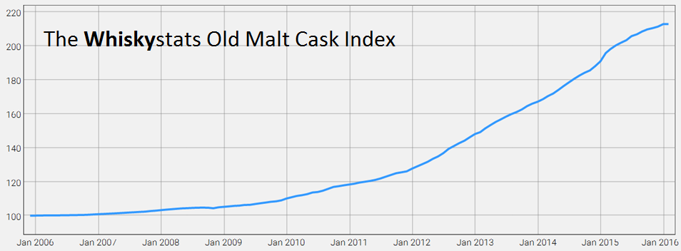 The Whiskystats OMC index