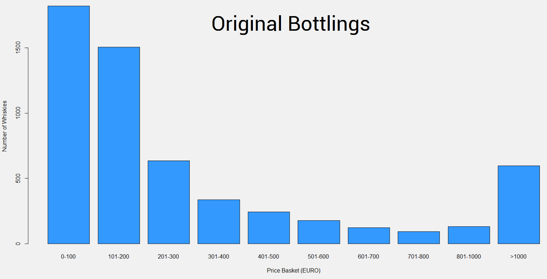 Price Summary for Original Bottlings