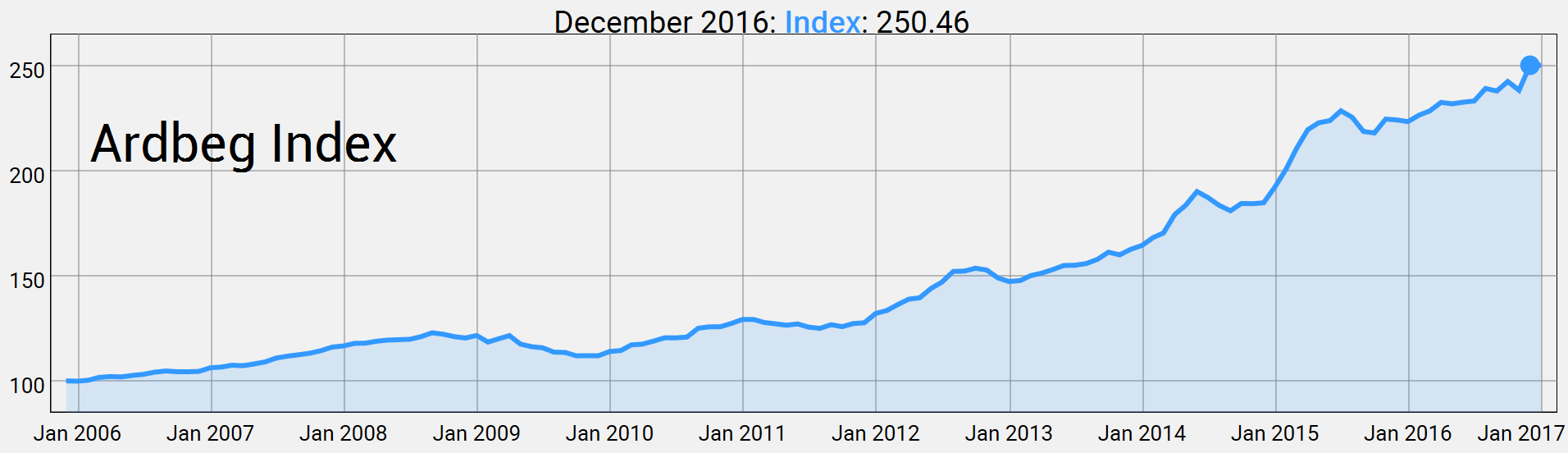 Ardbeg Index by December 2016
