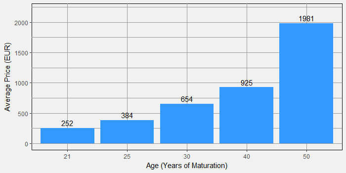 Price by Age Statement