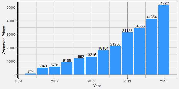 Number of Price Observations in 2016