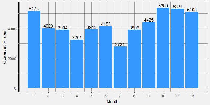Number of Prices per Month in 2016
