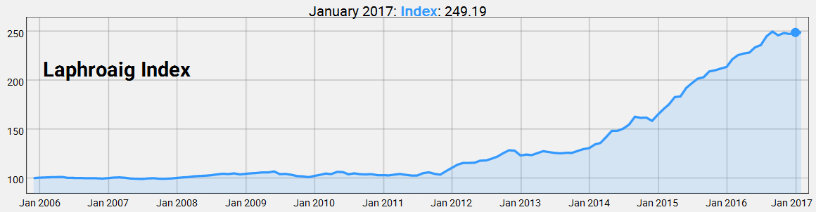 Laphroaig Index by January 2017