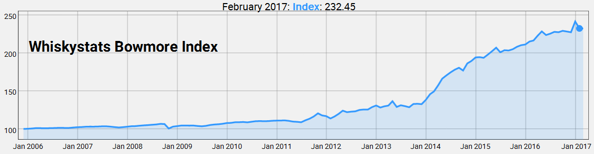 Bowmore Index by February 2017