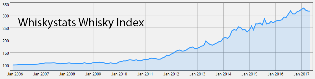 Whiskystats Whisky Index
