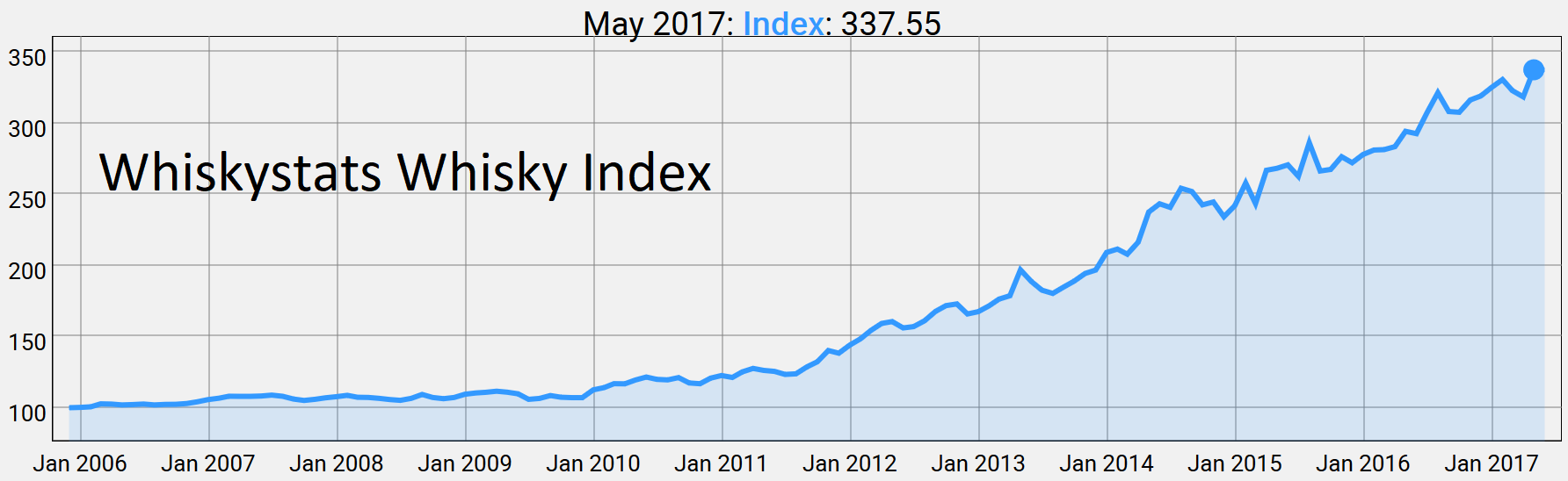 Whiskystats Whisky Index by May 2017