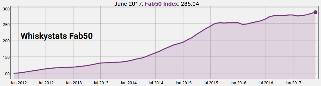 Whiskystats Fab50 Index by June 2017