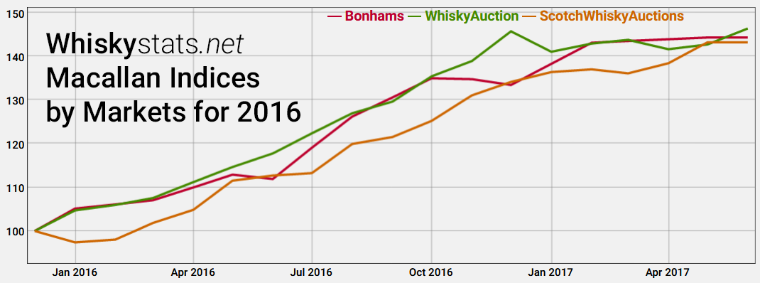 The Macallan Market Indices