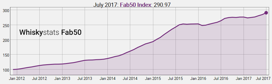 Whiskystats Fab50 Index by July 2017