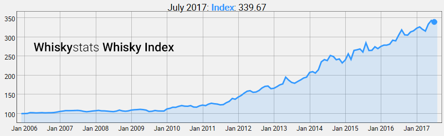 Whiskystats Whisky Index by July 2017