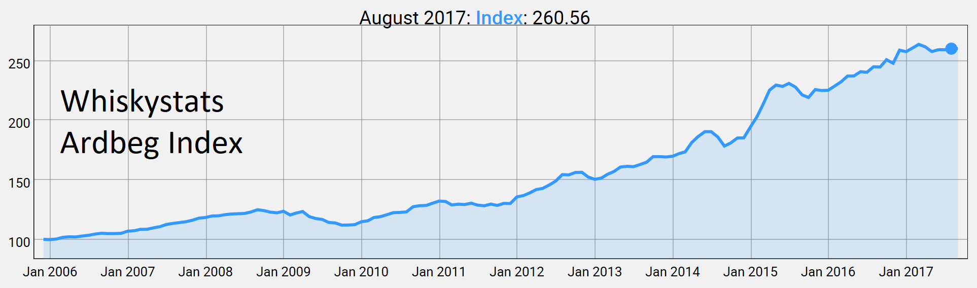 Ardbeg Index by August 2017
