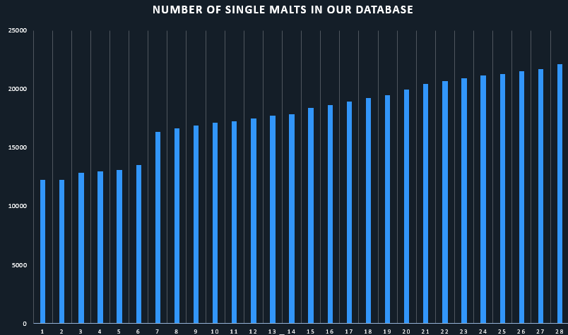 Single Malts in the Whiskystats Database by December 2017