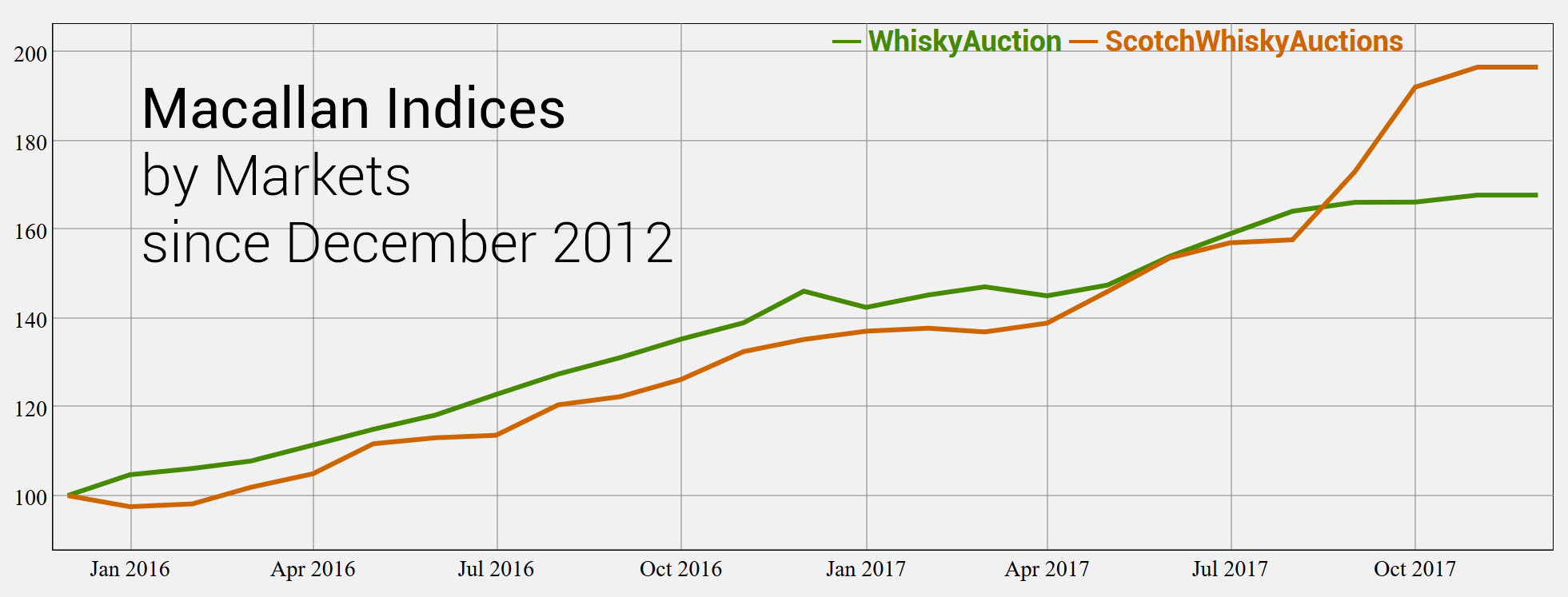 Whiskystats Macallan Index by Markets November 2017