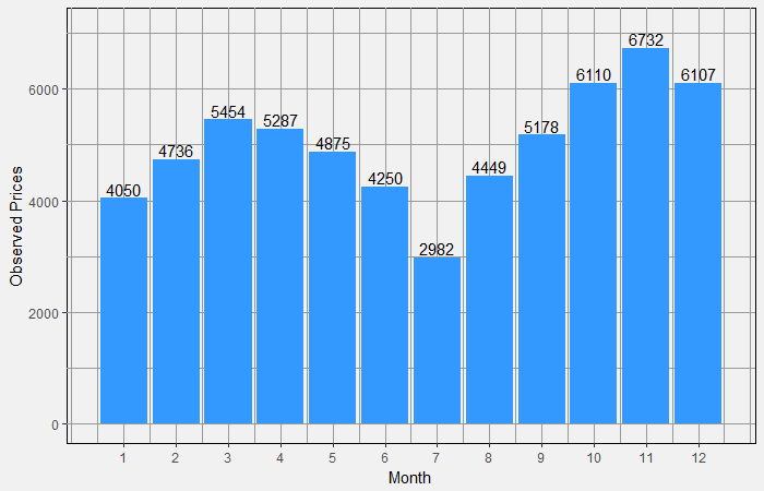 Number of Trades by Month in 2017