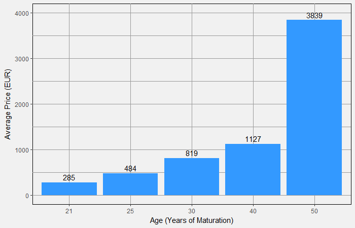 Average Prices by Age in 2017