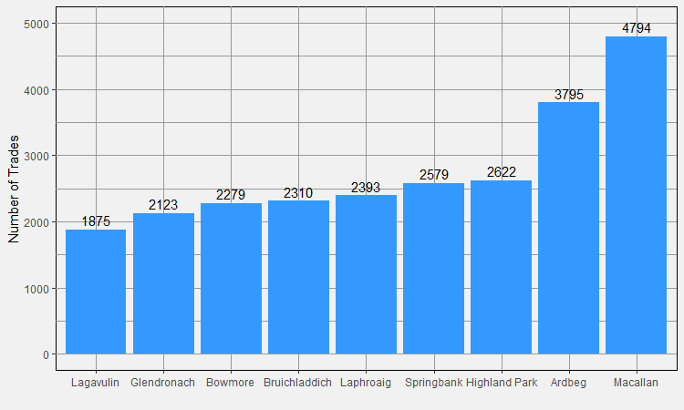 Number of Trades by Distillery in 2017