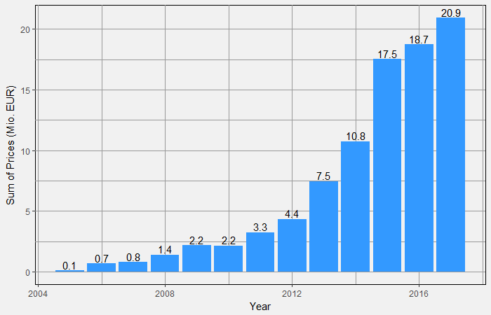 Total Volume in 2017