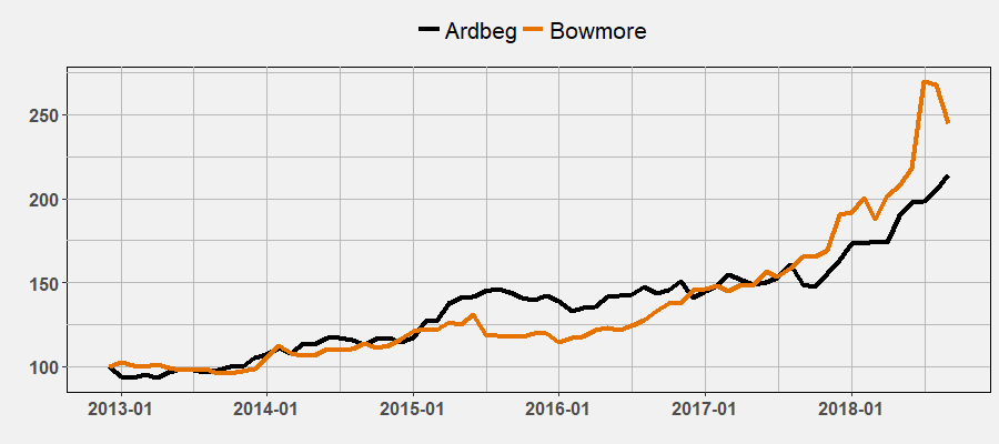 Ardbeg and Bowmore Index by September 2018