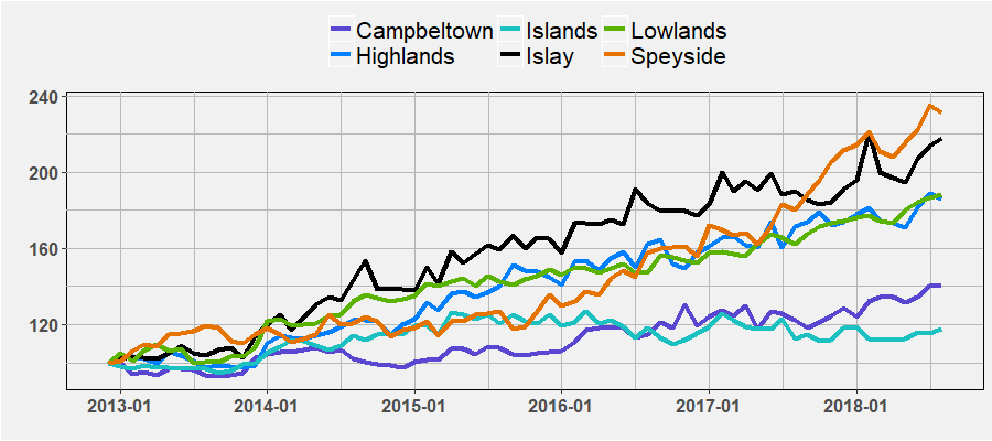 Scottish region indices by August 2018
