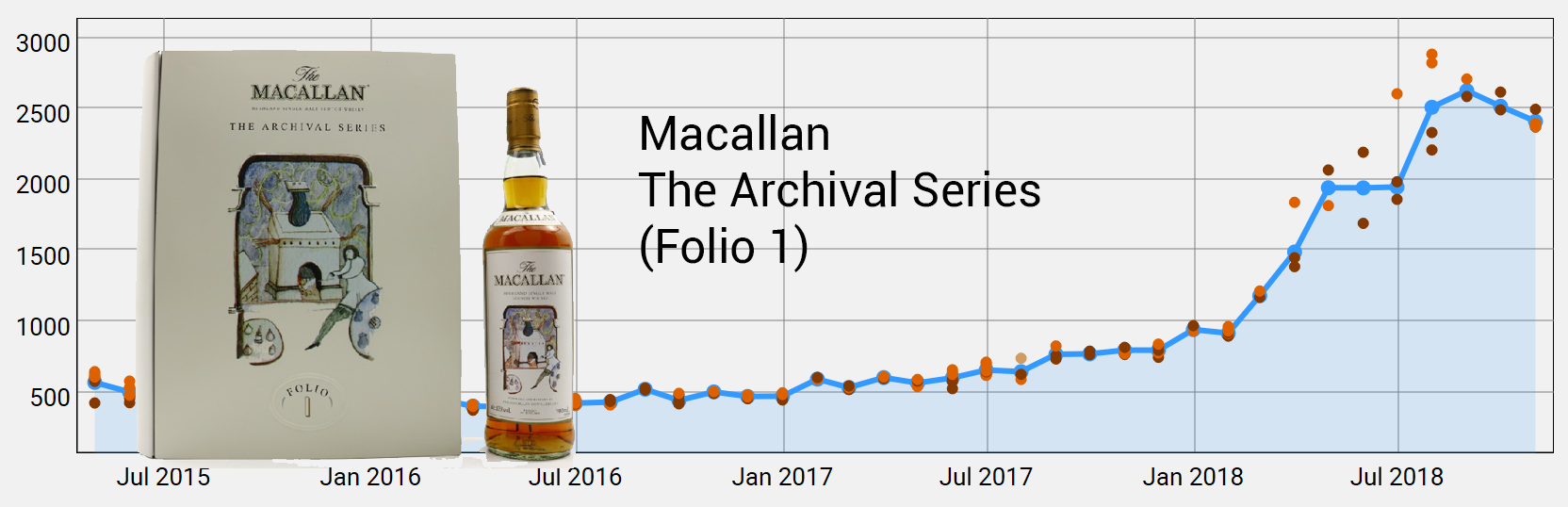 Macallan Archival Series Folio 1 by November 2018