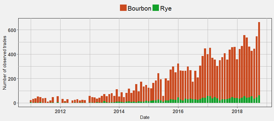 Number of Bourbon & Rye Trades