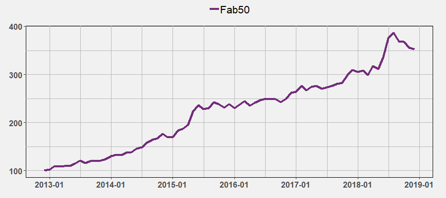 Fab50 by December 2018