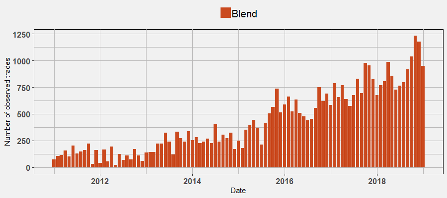 Blends: Number of Trades