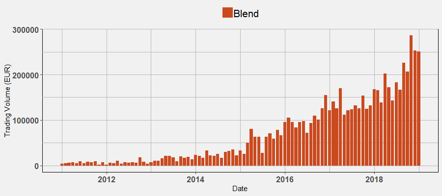 Blends: Trading Volume