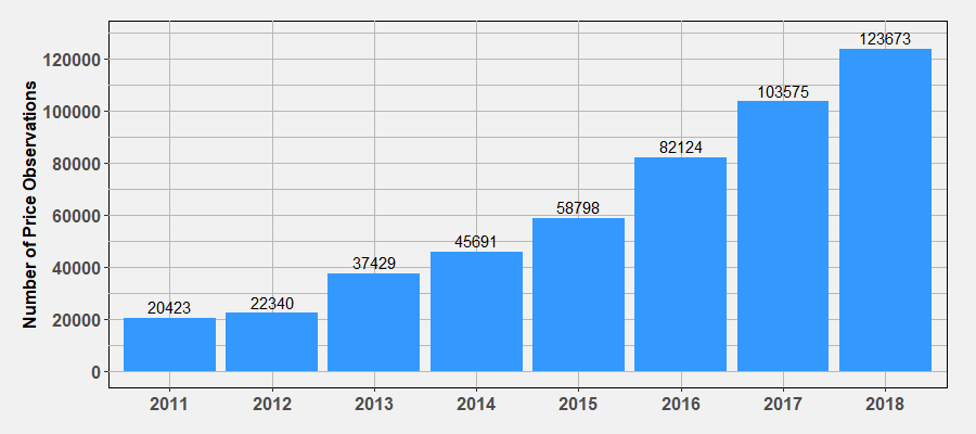 Annual Number of Trades