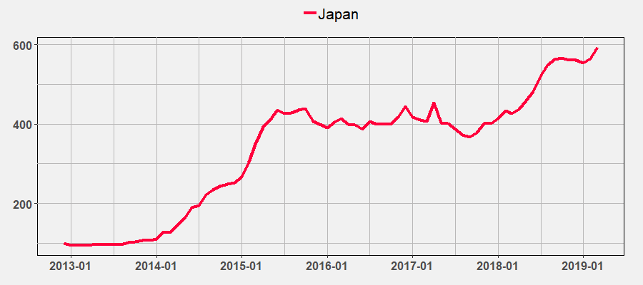 Japan Index March 2019