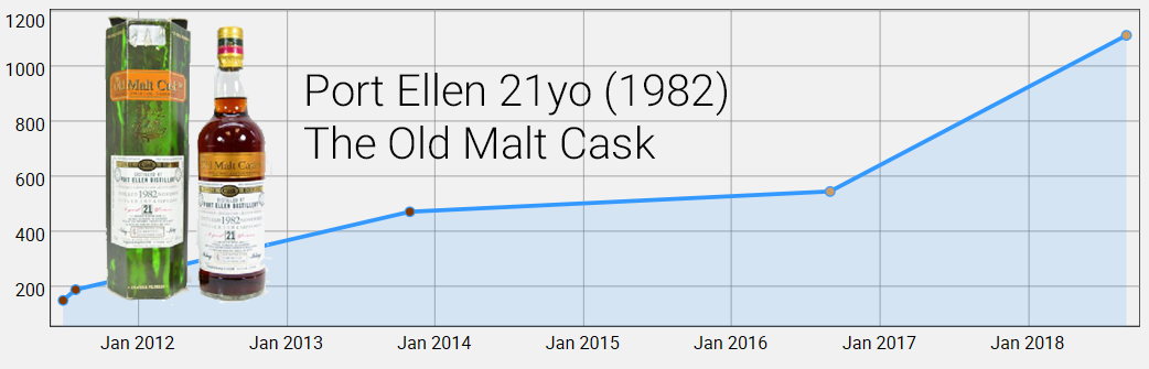 Port Ellen 21yo The Old Malt Cask