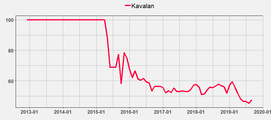 Kavalan Index