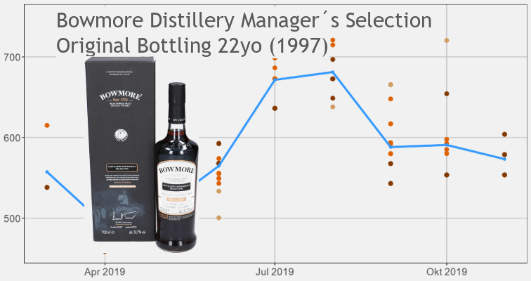 Bowmore Managers Selection 1997