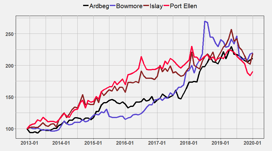 Major Islay Indices