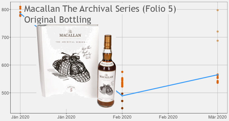 Macallan Archival Folio 5