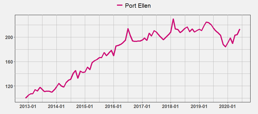 Port Ellen Index by June 2020