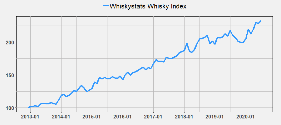 Whiskystats Whisky Index July 2020