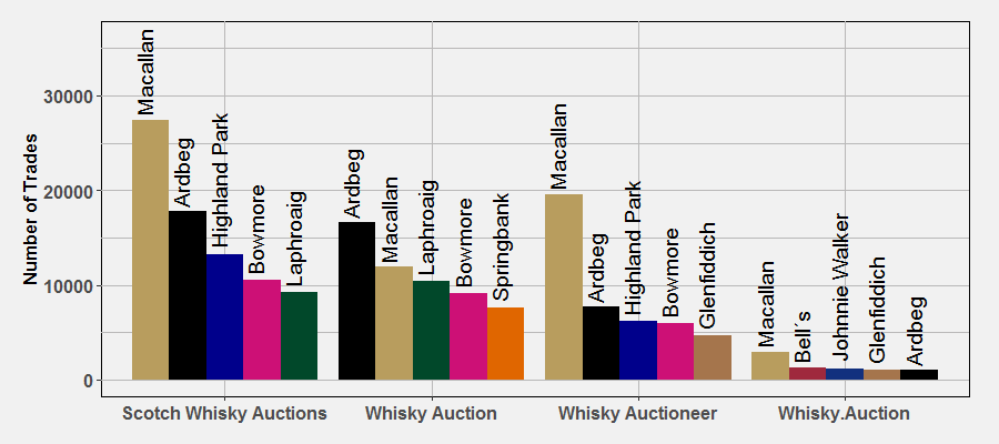 Top Brands by Auctioneer