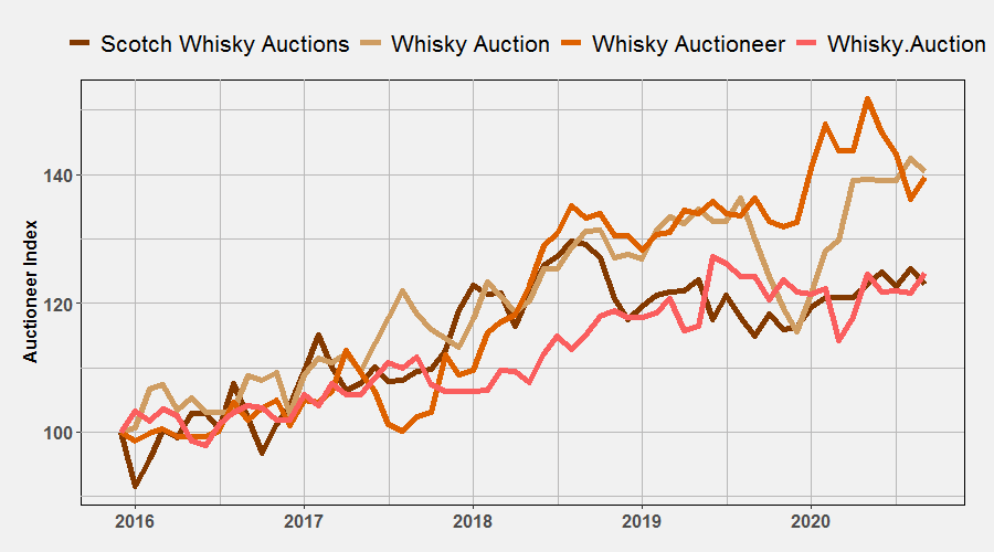 Auctioneer Indices