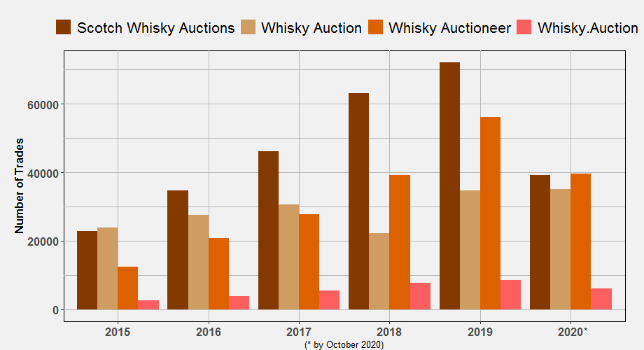Number of Trades per Auctioneer