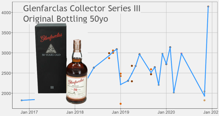 Glenfarclas Collectors Series III