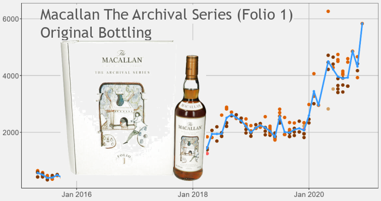 Macallan Archival Folio 1