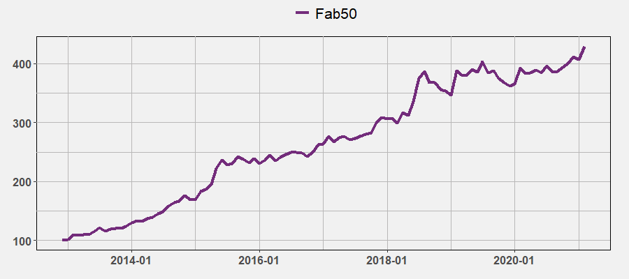 Fab50 by February 2021