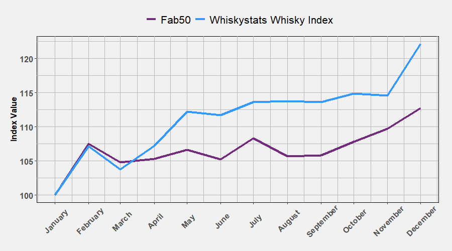 Major Whisky Indices